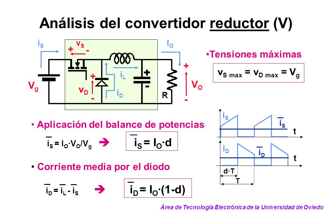 Análisis del convertidor reductor (V)