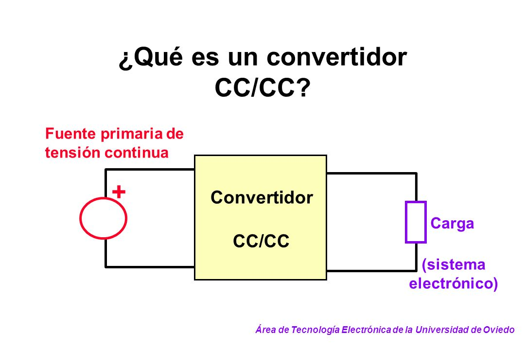 ¿Qué es un convertidor CC/CC