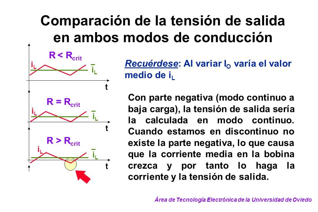 Comparación de la tensión de salida en ambos modos de conducción