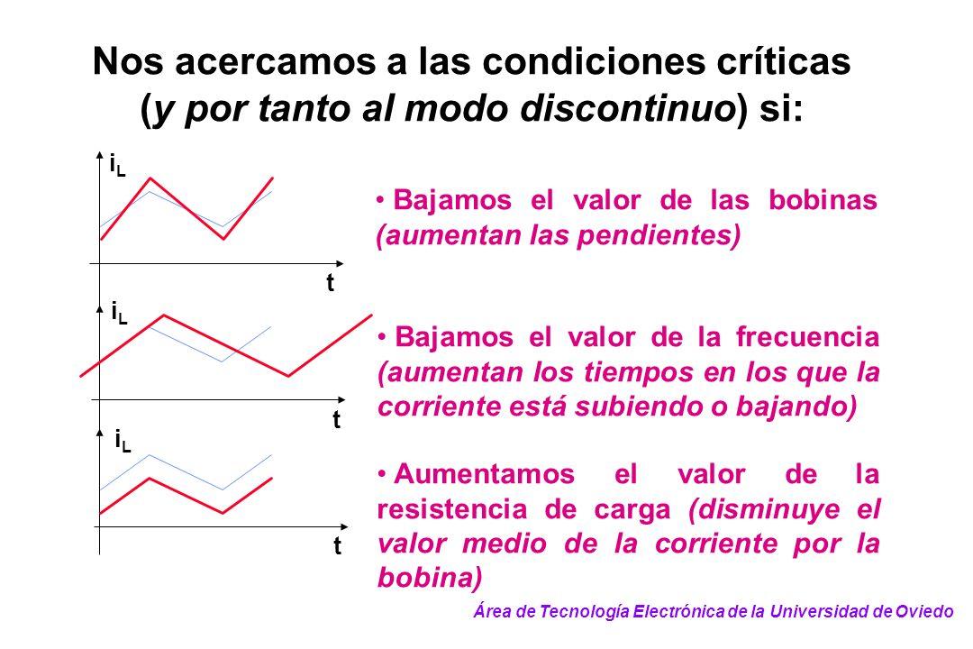 Nos acercamos a las condiciones críticas (y por tanto al modo discontinuo) si: