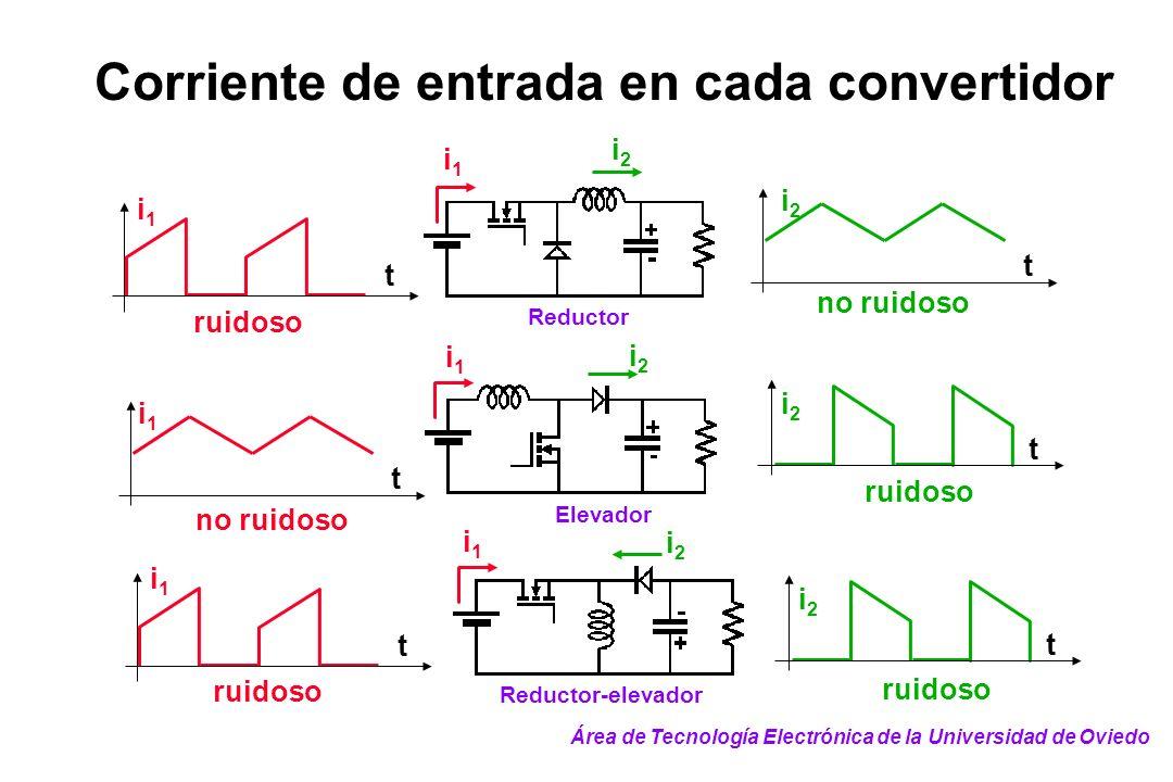 Corriente de entrada en cada convertidor