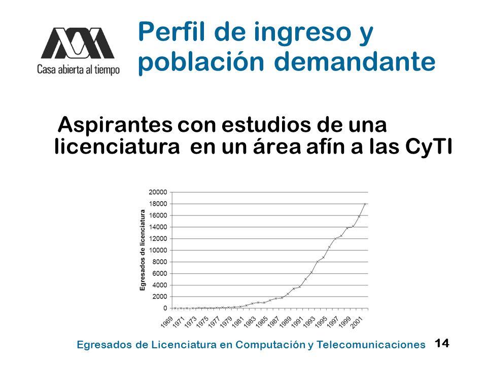 Perfil de ingreso y población demandante