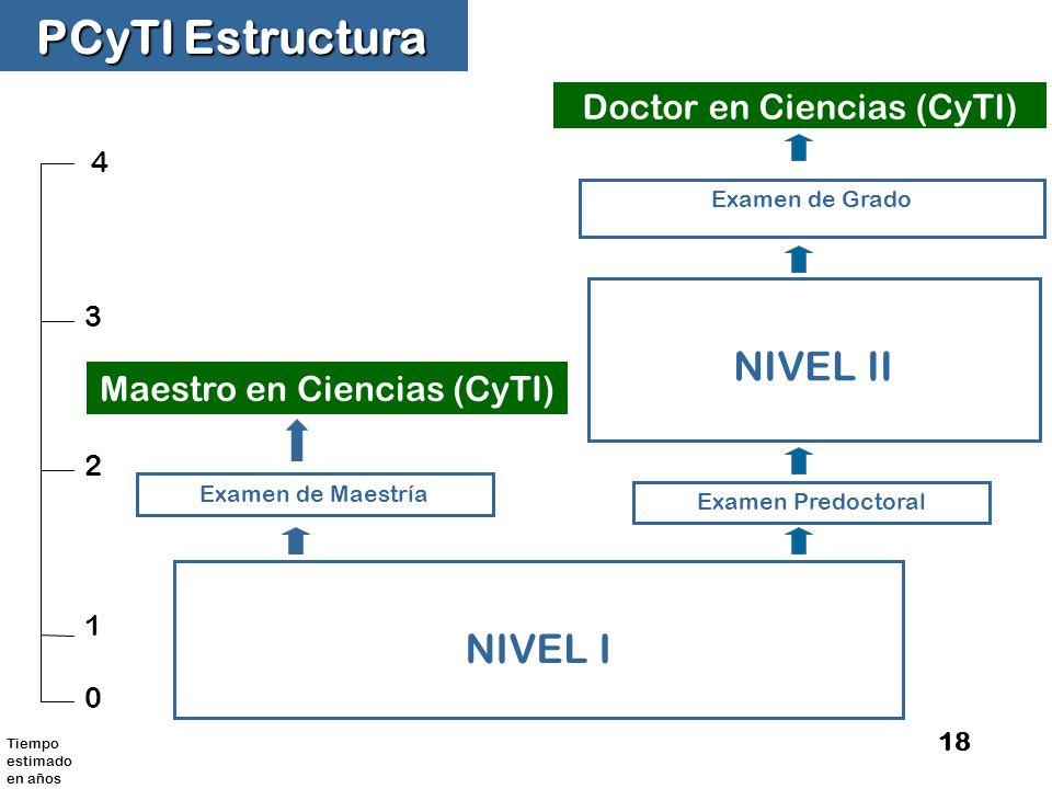 PCyTI Estructura NIVEL II NIVEL I Doctor en Ciencias (CyTI)