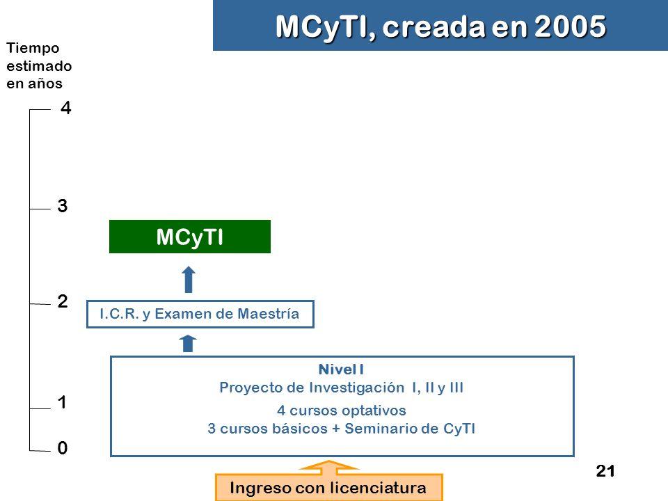 MCyTI, creada en 2005 MCyTI 4 4 3 2 1 21 Ingreso con licenciatura
