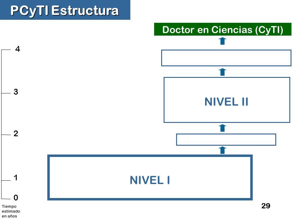 Doctor en Ciencias (CyTI)