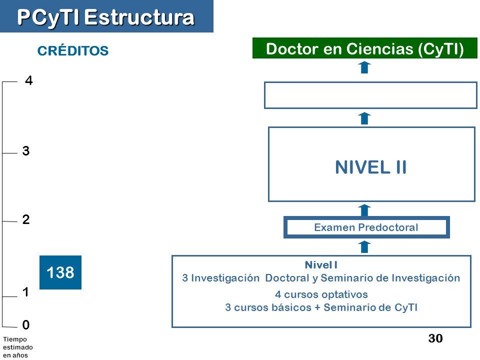 PCyTI Estructura NIVEL II Doctor en Ciencias (CyTI) 138 CRÉDITOS 4 3 2
