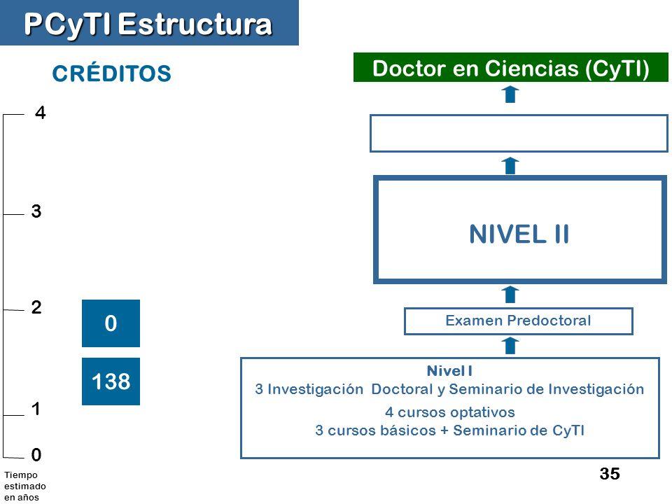 PCyTI Estructura NIVEL II Doctor en Ciencias (CyTI) CRÉDITOS 138 4 3 2