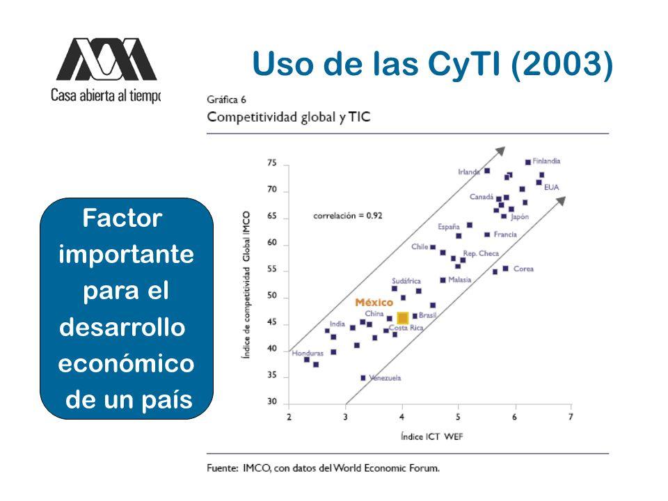 Uso de las CyTI (2003) Factor importante para el desarrollo económico