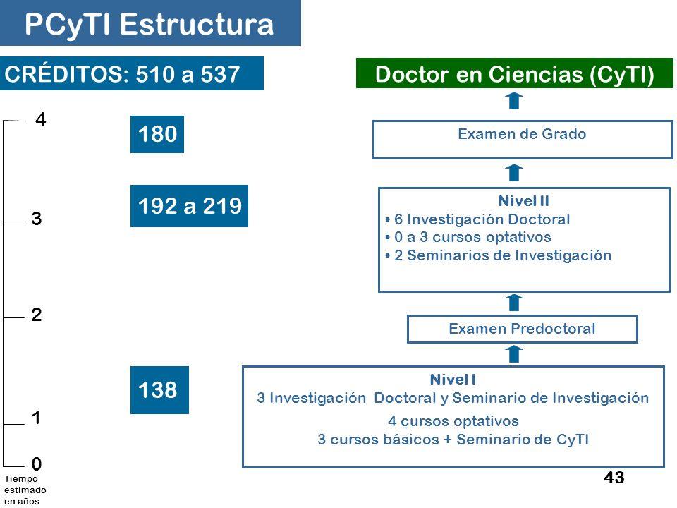 PCyTI Estructura CRÉDITOS: 510 a 537 Doctor en Ciencias (CyTI) 180