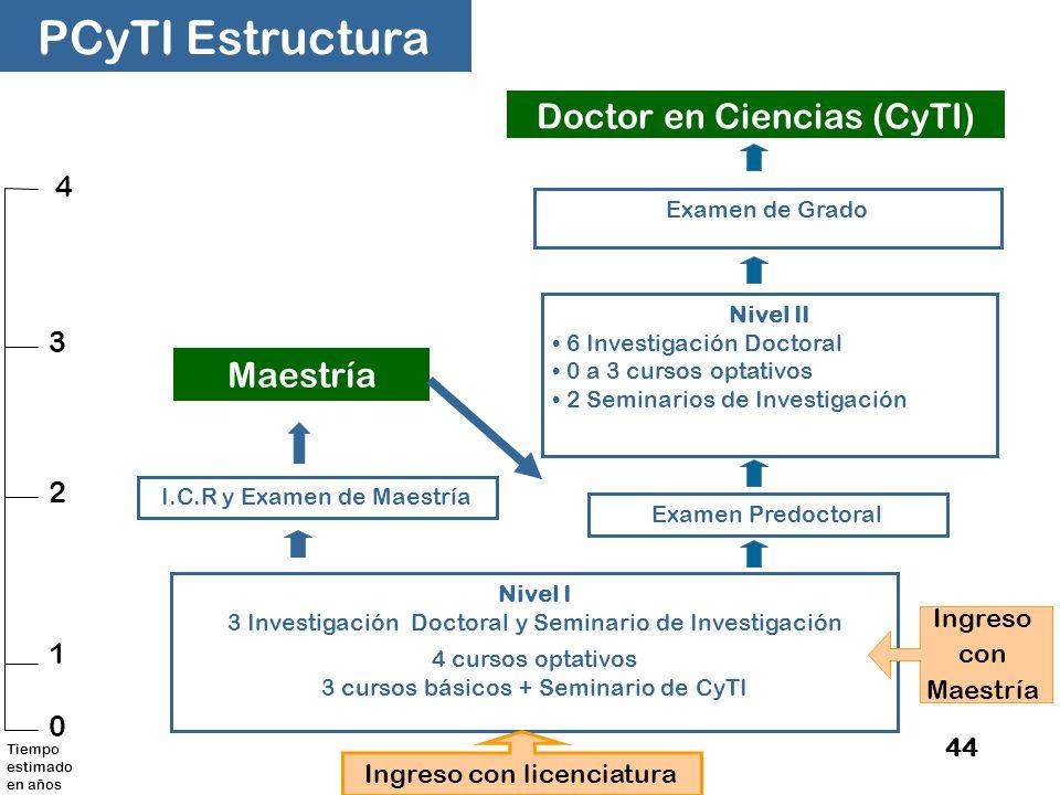 PCyTI Estructura Doctor en Ciencias (CyTI) Maestría 4 3 2 1 Ingreso
