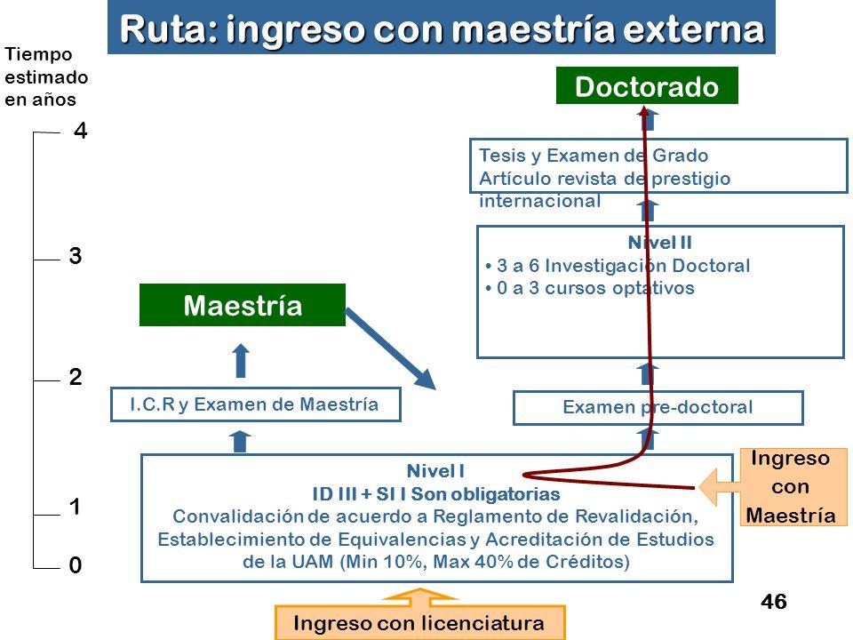 Ruta: ingreso con maestría externa