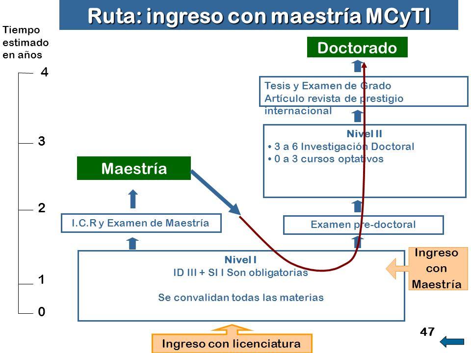 Ruta: ingreso con maestría MCyTI