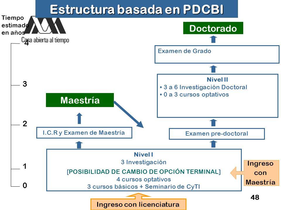 Estructura basada en PDCBI