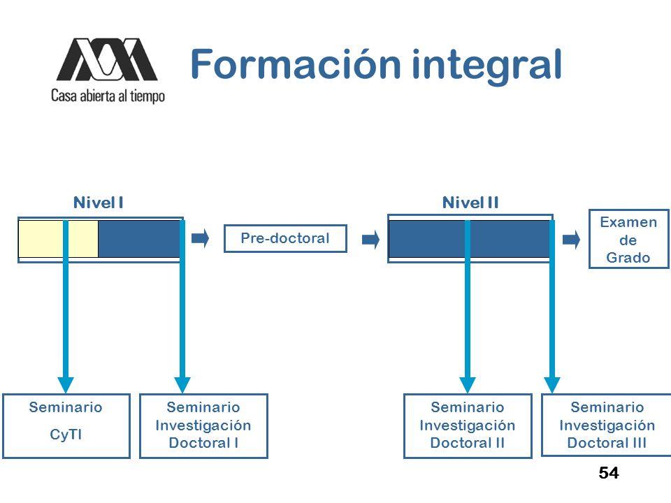 Formación integral Nivel I Nivel II 54 Examen de Grado Seminario CyTI