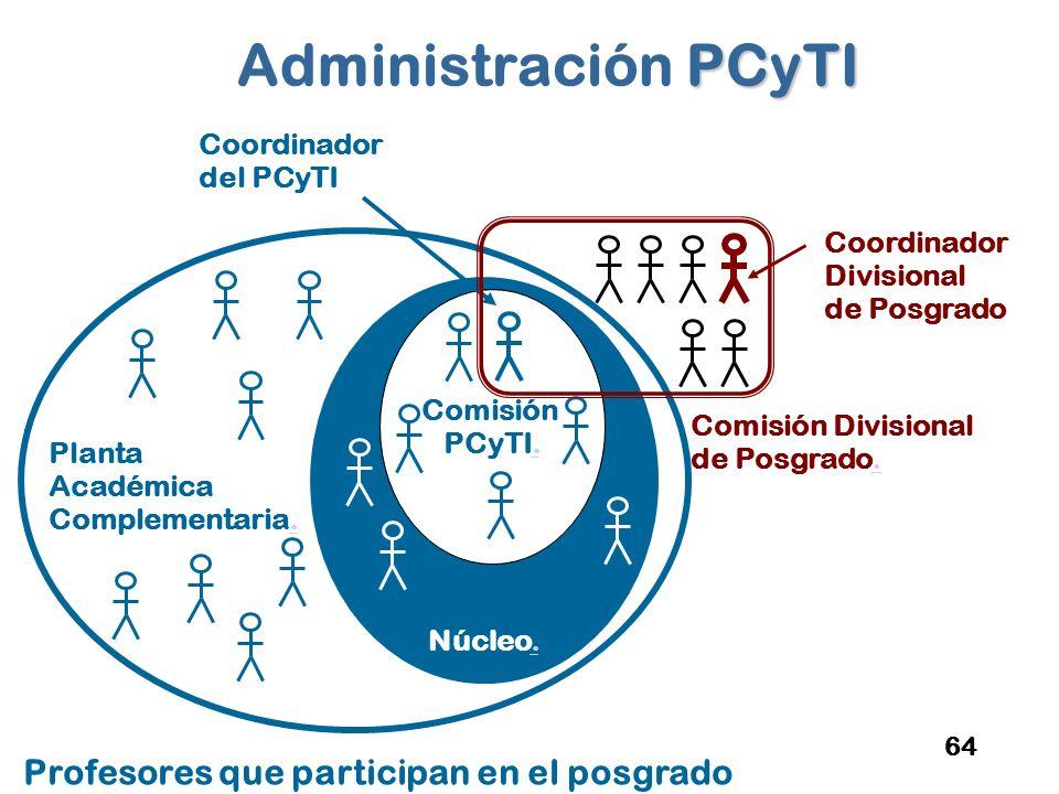 Administración PCyTI Profesores que participan en el posgrado Comisión