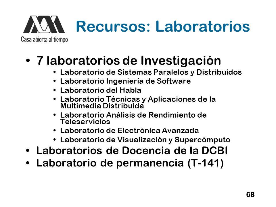 Recursos: Laboratorios