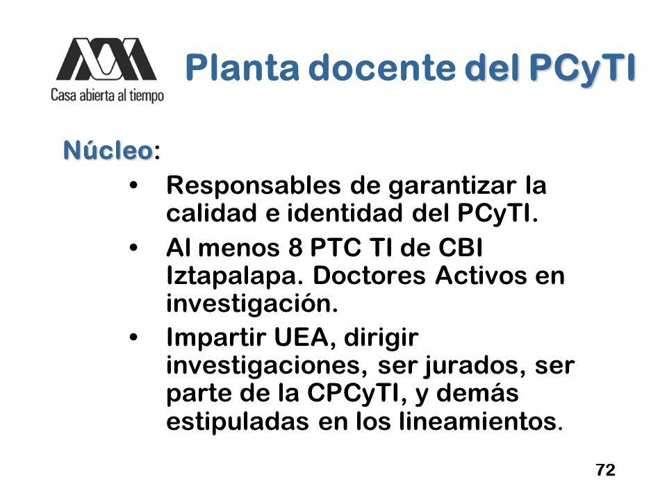 Planta docente del PCyTI