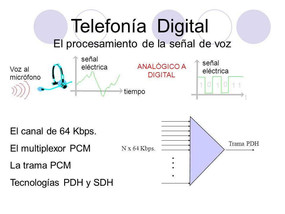Telefonía Digital . . . . El procesamiento de la señal de voz