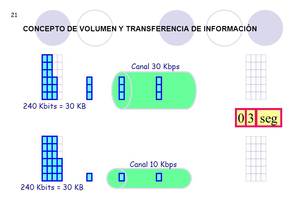 3 seg CONCEPTO DE VOLUMEN Y TRANSFERENCIA DE INFORMACIÓN Canal 30 Kbps