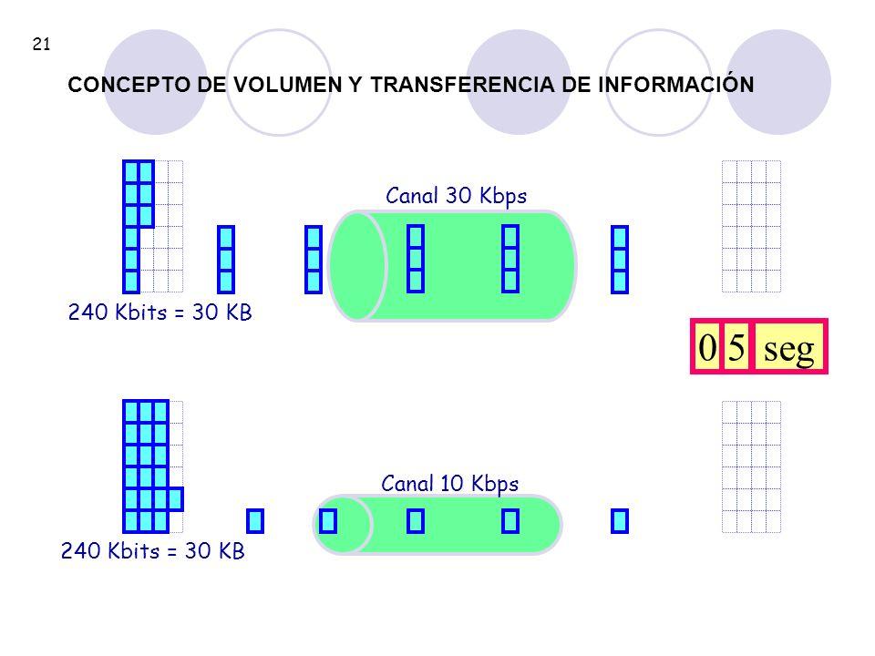 5 seg CONCEPTO DE VOLUMEN Y TRANSFERENCIA DE INFORMACIÓN Canal 30 Kbps