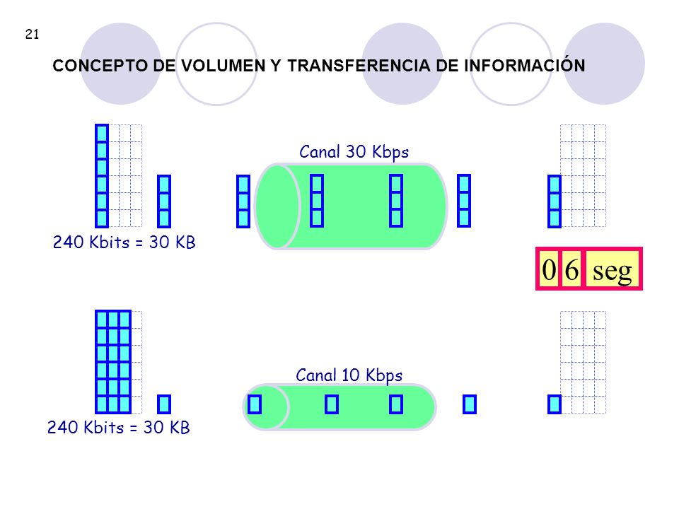 6 seg CONCEPTO DE VOLUMEN Y TRANSFERENCIA DE INFORMACIÓN Canal 30 Kbps