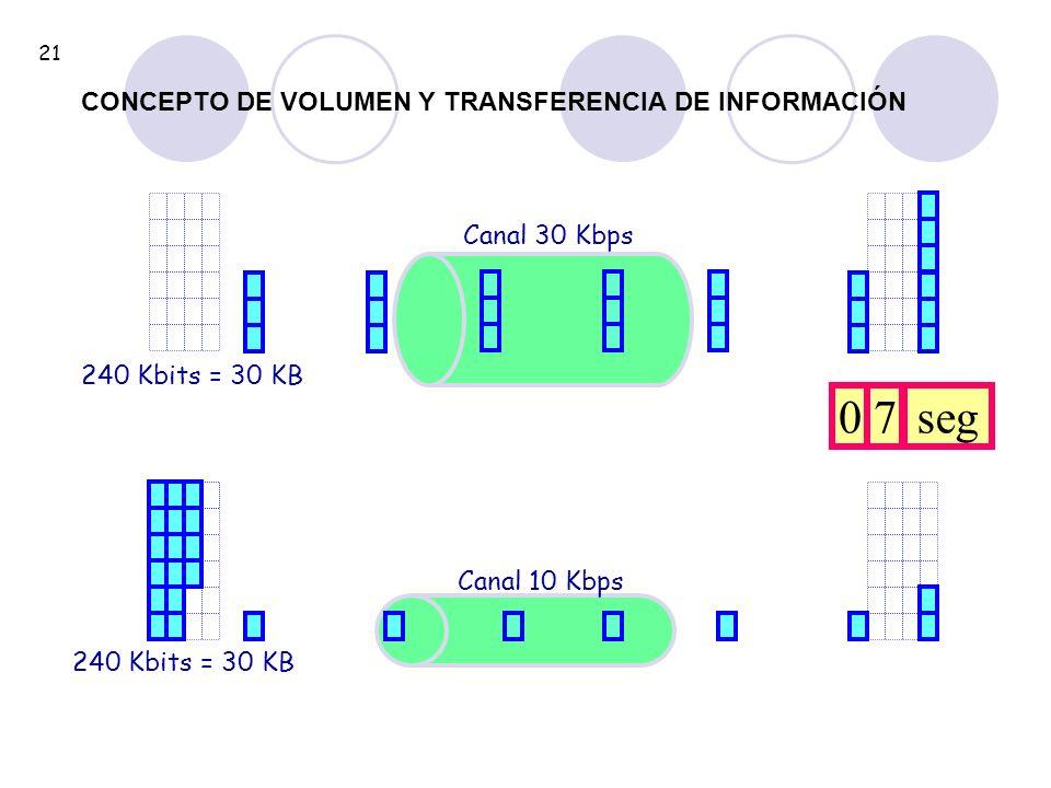 7 seg CONCEPTO DE VOLUMEN Y TRANSFERENCIA DE INFORMACIÓN Canal 30 Kbps