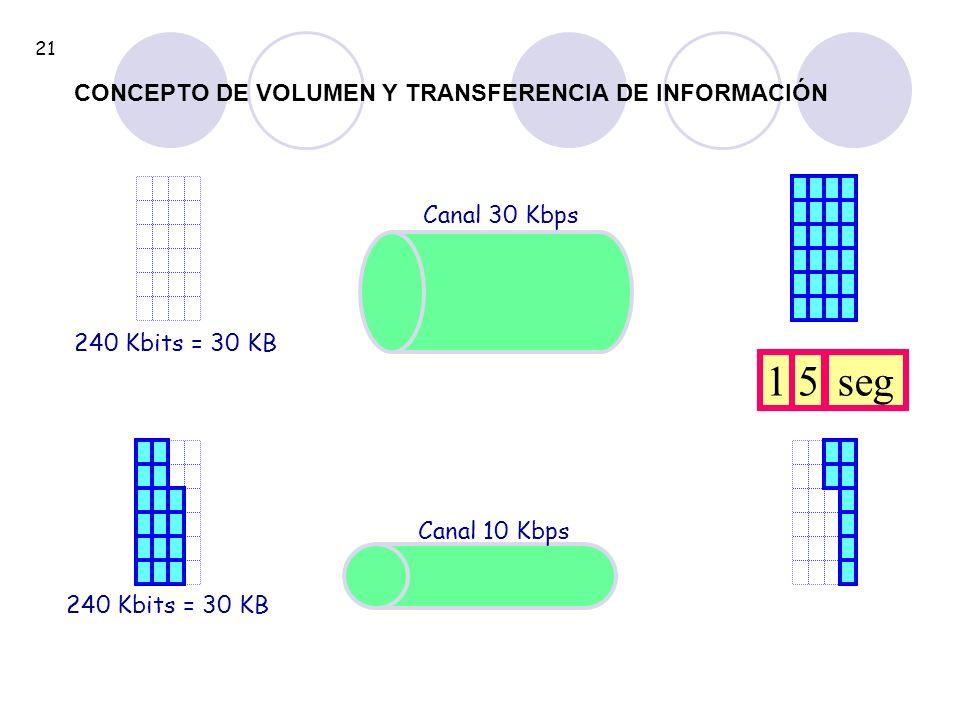 1 5 seg CONCEPTO DE VOLUMEN Y TRANSFERENCIA DE INFORMACIÓN