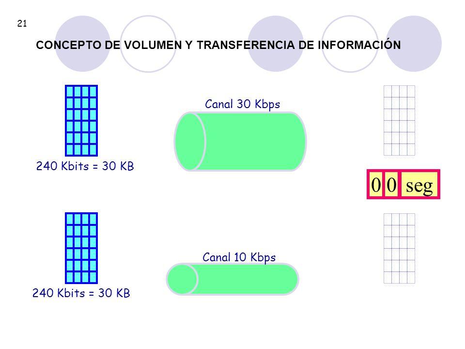 seg CONCEPTO DE VOLUMEN Y TRANSFERENCIA DE INFORMACIÓN Canal 30 Kbps