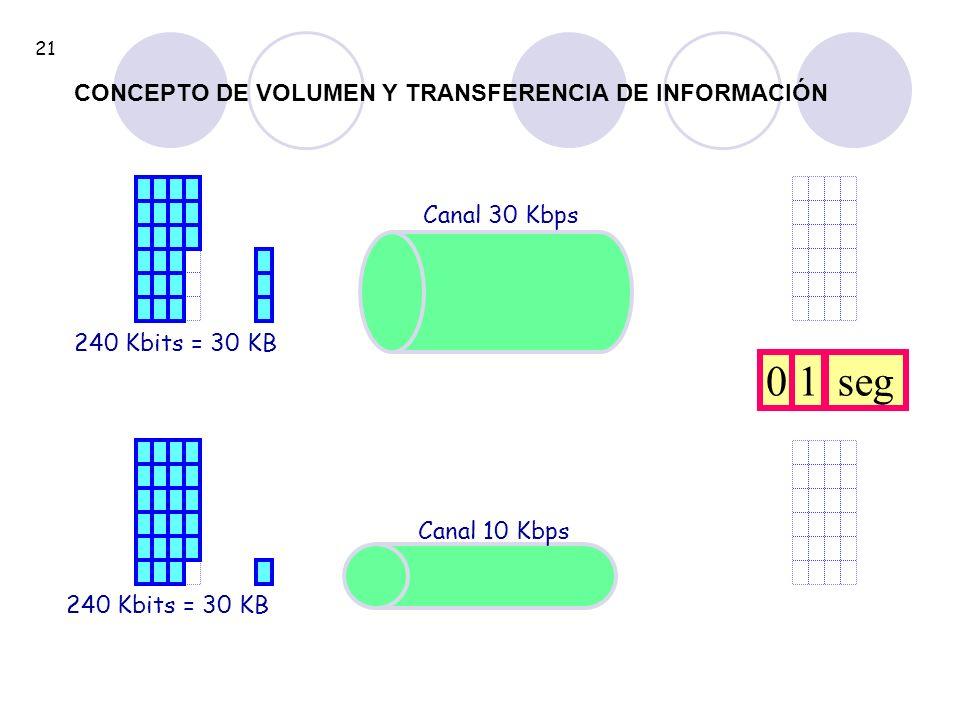 1 seg CONCEPTO DE VOLUMEN Y TRANSFERENCIA DE INFORMACIÓN Canal 30 Kbps