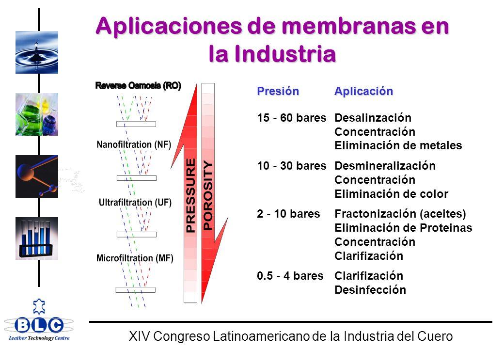 Aplicaciones de membranas en la Industria