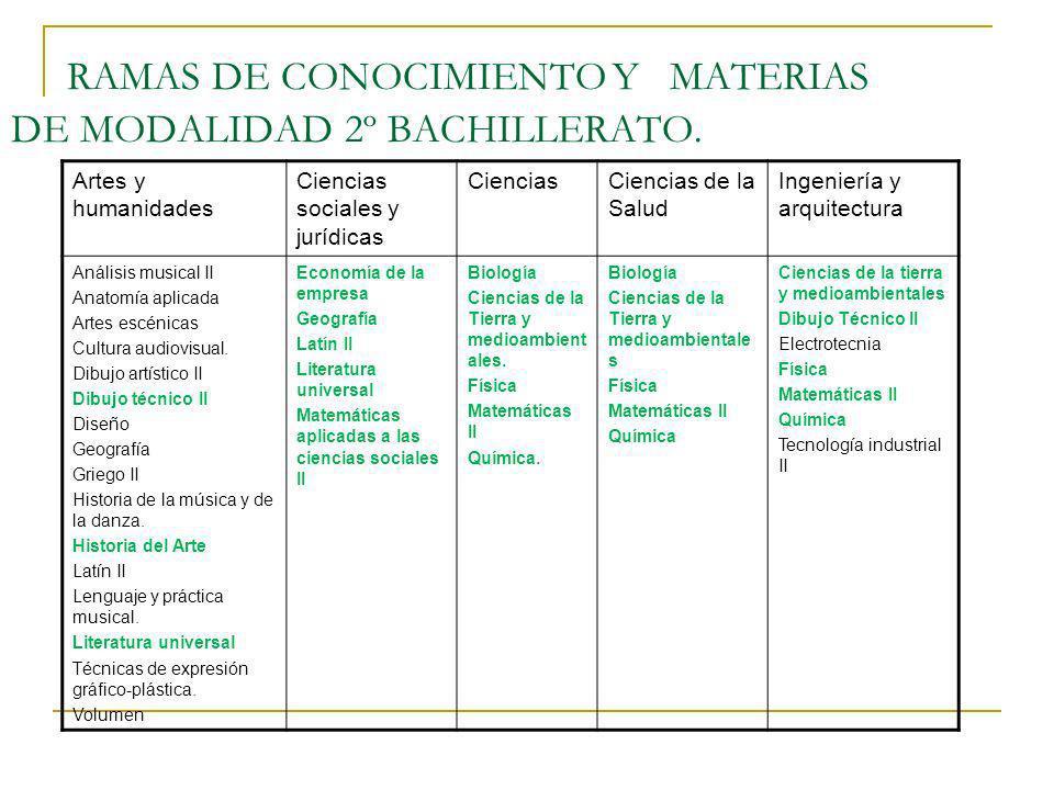 RAMAS DE CONOCIMIENTO Y MATERIAS DE MODALIDAD 2º BACHILLERATO.