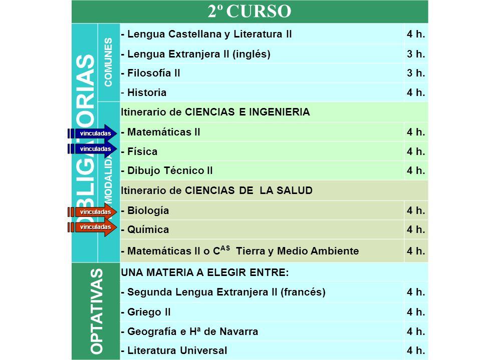 OBLIGATORIAS 2º CURSO OPTATIVAS - Lengua Castellana y Literatura II