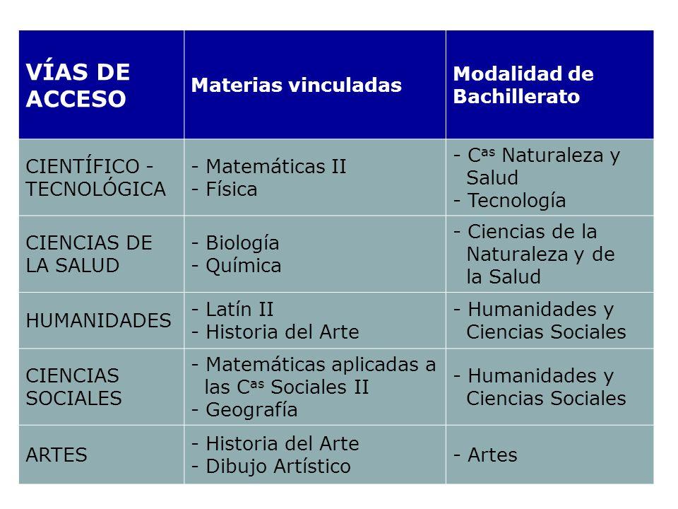VÍAS DE ACCESO Materias vinculadas Modalidad de Bachillerato