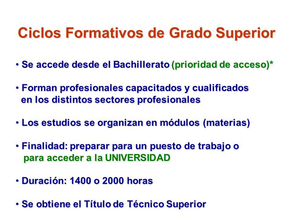 Ciclos Formativos de Grado Superior