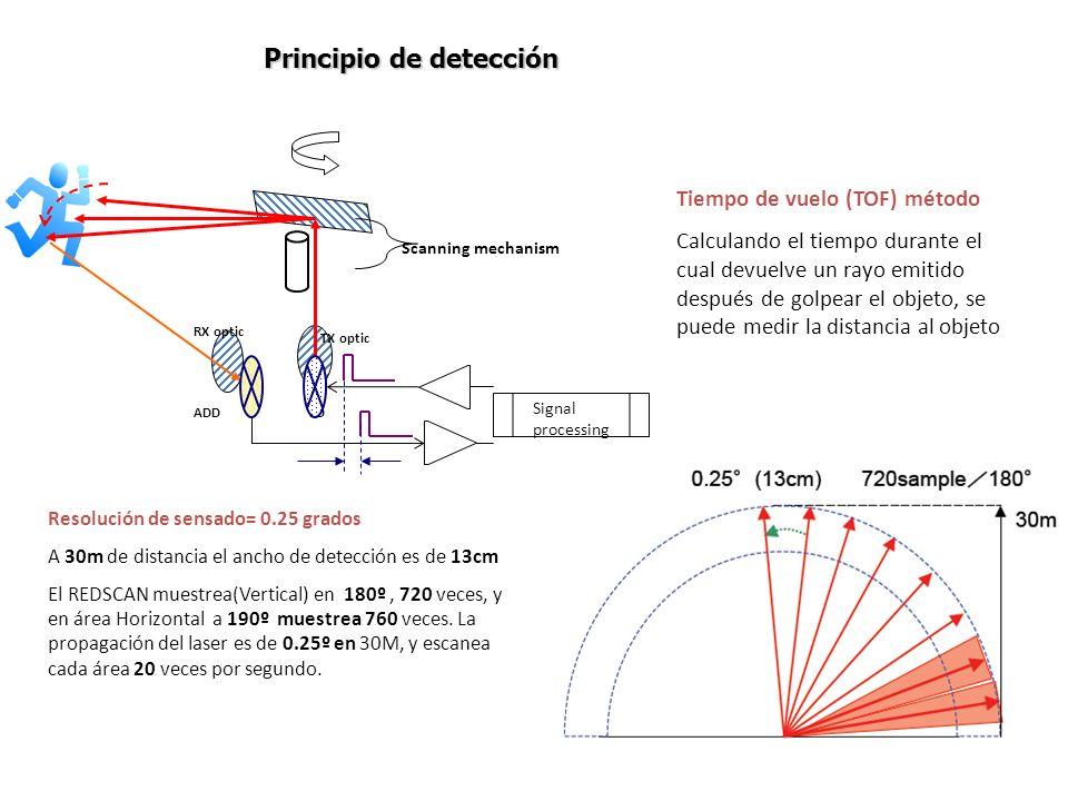 Principio de detección