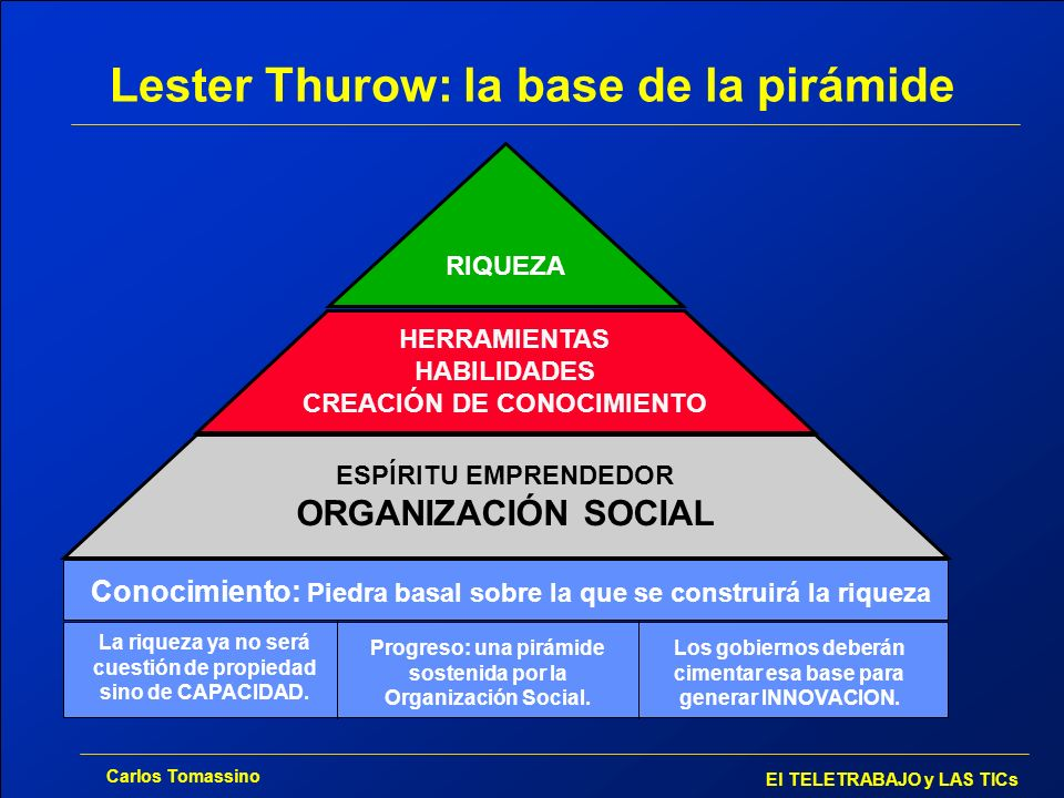 Lester Thurow: la base de la pirámide