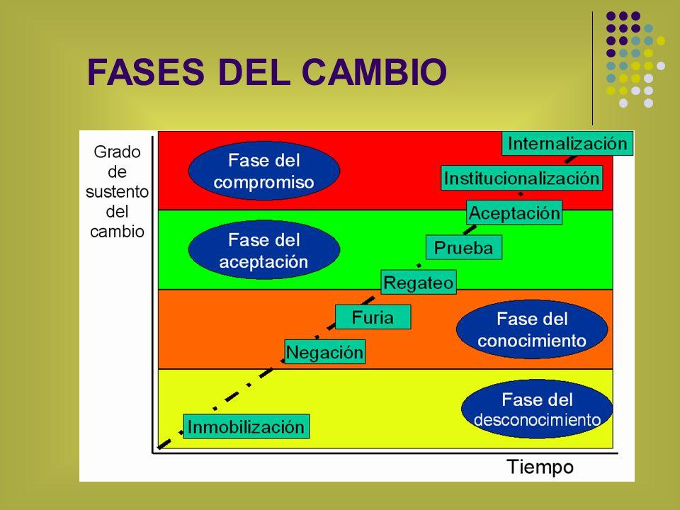 FASES DEL CAMBIO
