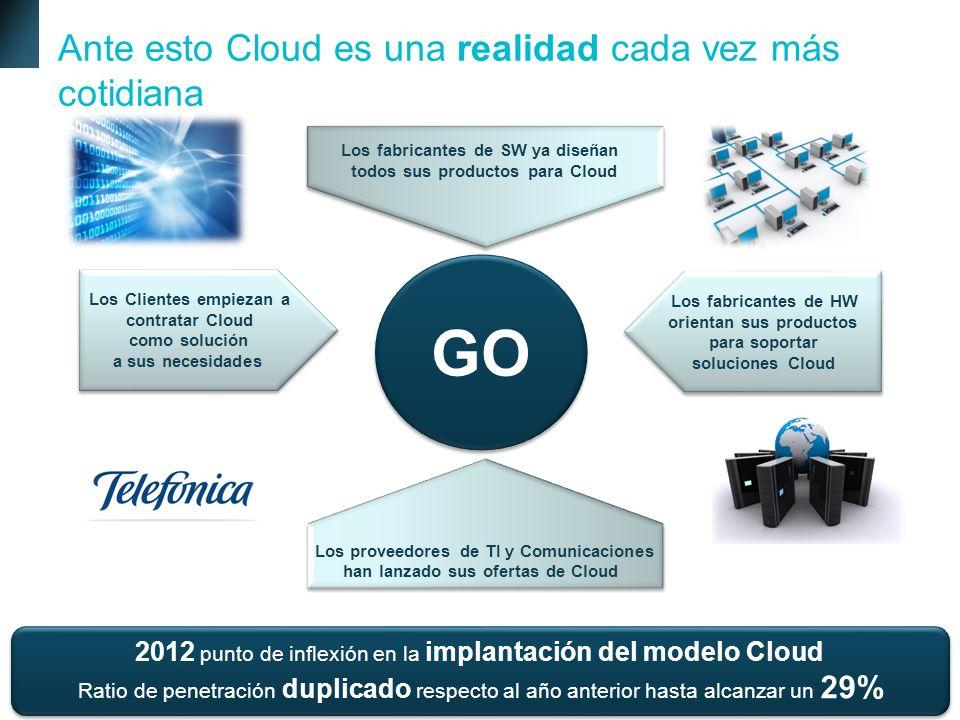 GO Ante esto Cloud es una realidad cada vez más cotidiana