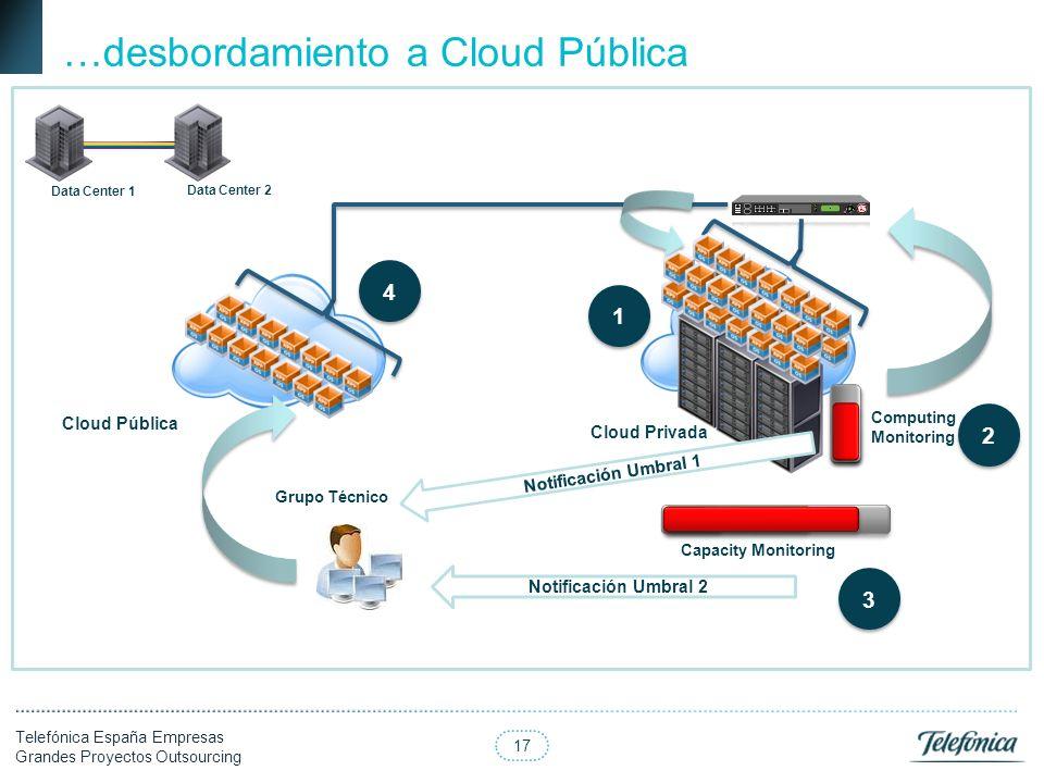 …desbordamiento a Cloud Pública