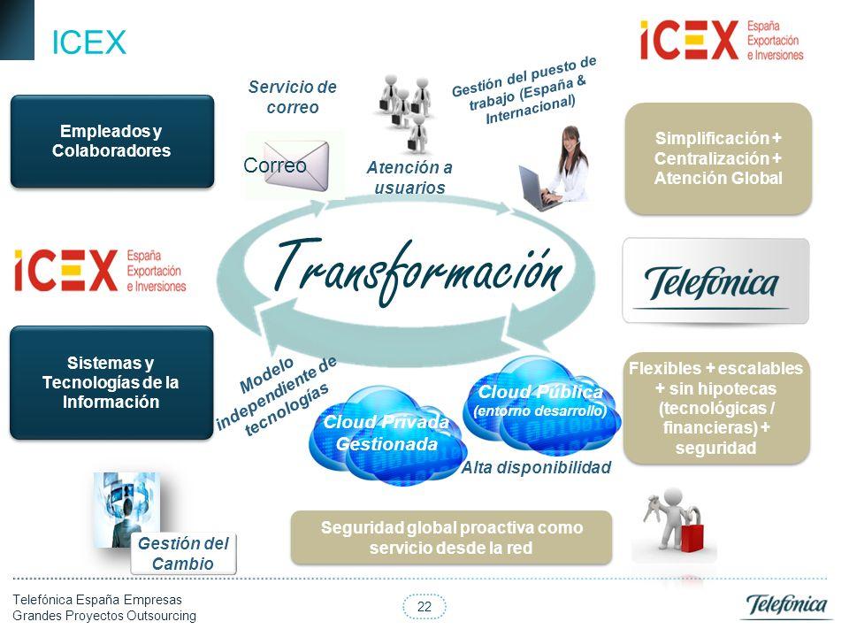 Transformación ICEX Correo Cloud Pública Cloud Privada Gestionada