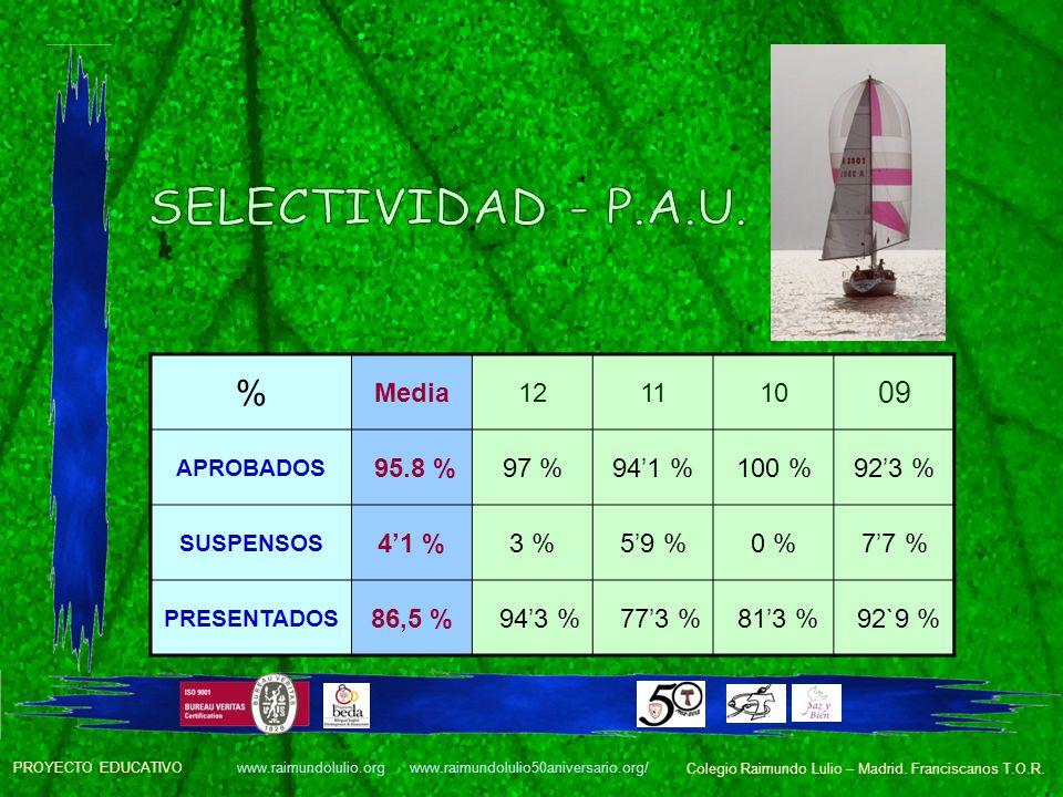 SELECTIVIDAD - P.A.U. % 09 Media 12 11 10 95.8 % 97 % 94'1 % 100 %