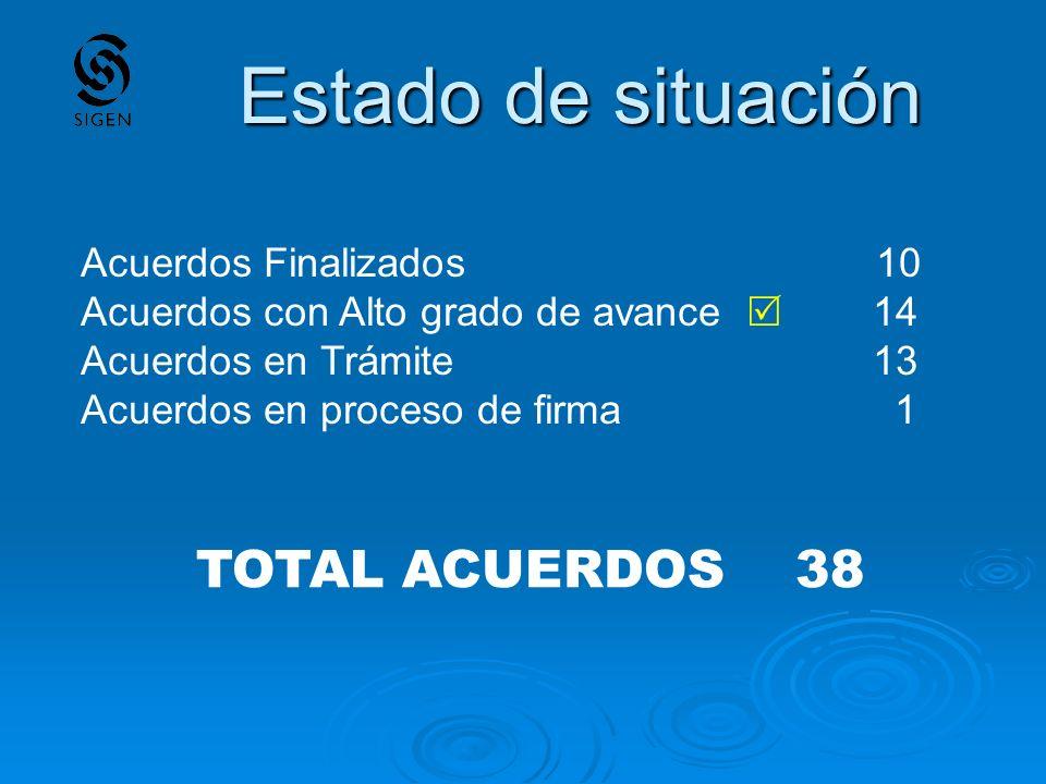 Estado de situación TOTAL ACUERDOS 38 Acuerdos Finalizados 10