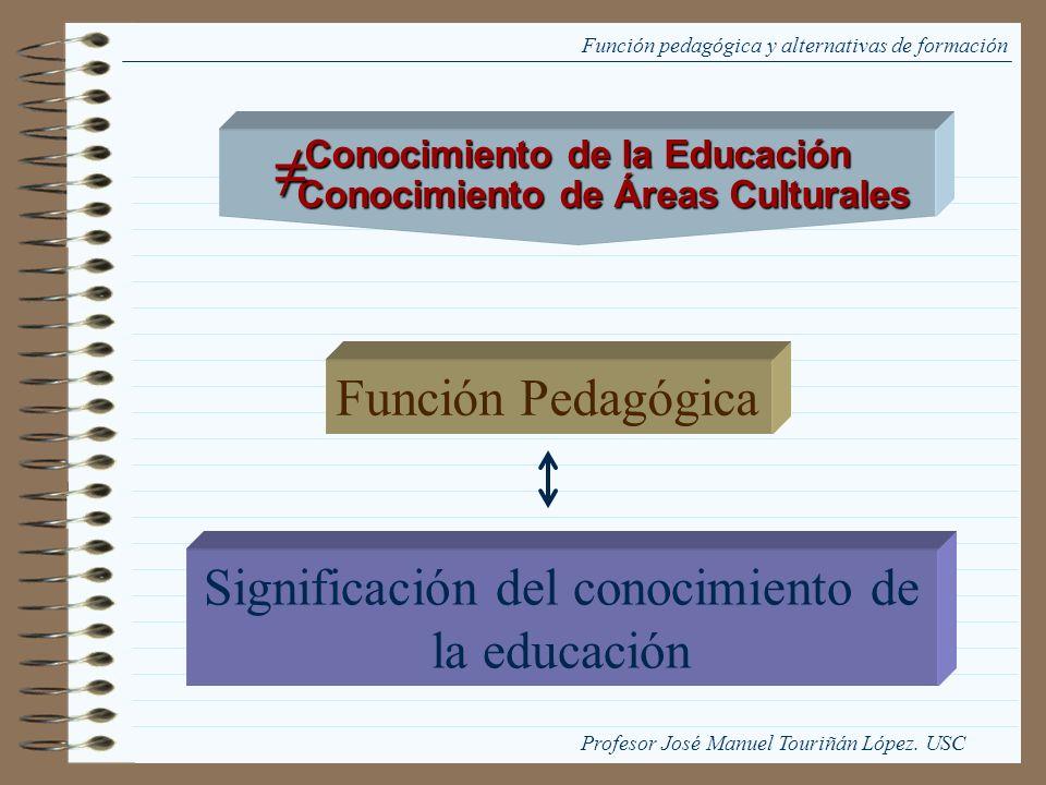 Conocimiento de la Educación Conocimiento de Áreas Culturales