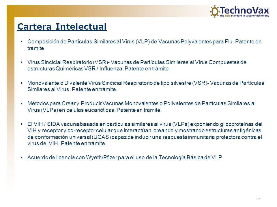 Cartera Intelectual Composición de Partículas Similares al Virus (VLP) de Vacunas Polyvalentes para Flu. Patente en trámite.