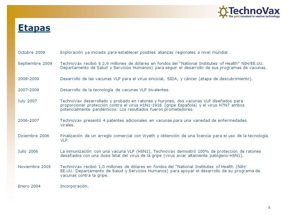 Etapas Octubre 2009 Exploración ya iniciada para establecer posibles alianzas regionales a nivel mundial .
