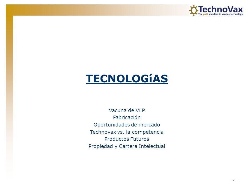 TECNOLOGíAS Vacuna de VLP Fabricación Oportunidades de mercado