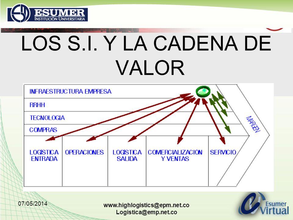 LOS S.I. Y LA CADENA DE VALOR