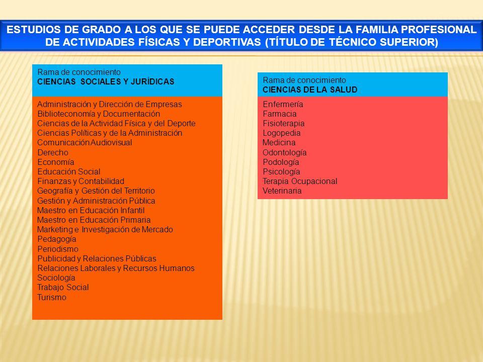 ESTUDIOS DE GRADO A LOS QUE SE PUEDE ACCEDER DESDE LA FAMILIA PROFESIONAL DE ACTIVIDADES FÍSICAS Y DEPORTIVAS (TÍTULO DE TÉCNICO SUPERIOR)