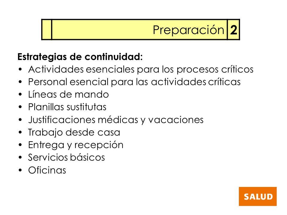 2 Preparación Estrategias de continuidad: