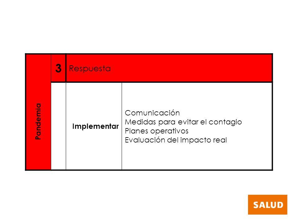 3 Respuesta Comunicación Medidas para evitar el contagio Implementar